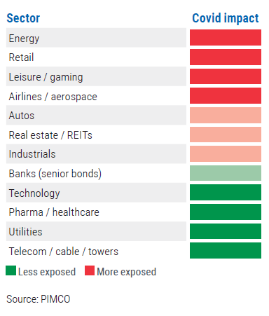 Figure 1 is a graphic showing the economic impact of COVID-19 by sector, with energy, retail, leasure/gaming, and airlines the most affected and technology, healthcare, utilities, and telecom the least affected.