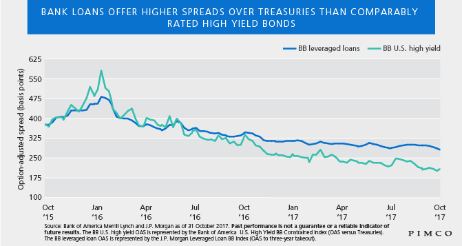 Bank loans offer higher spreads over Treasuries than comparably rated high yield bonds