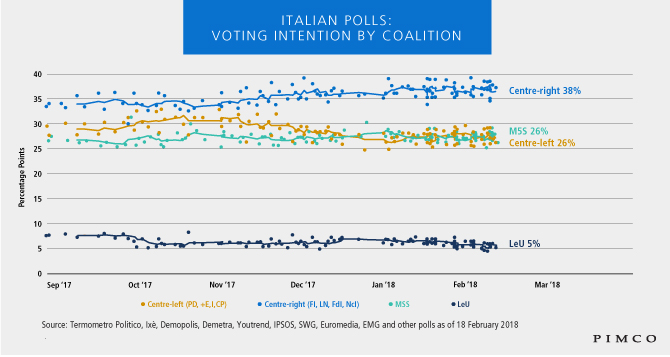 Italian polls: voting intention by coalition