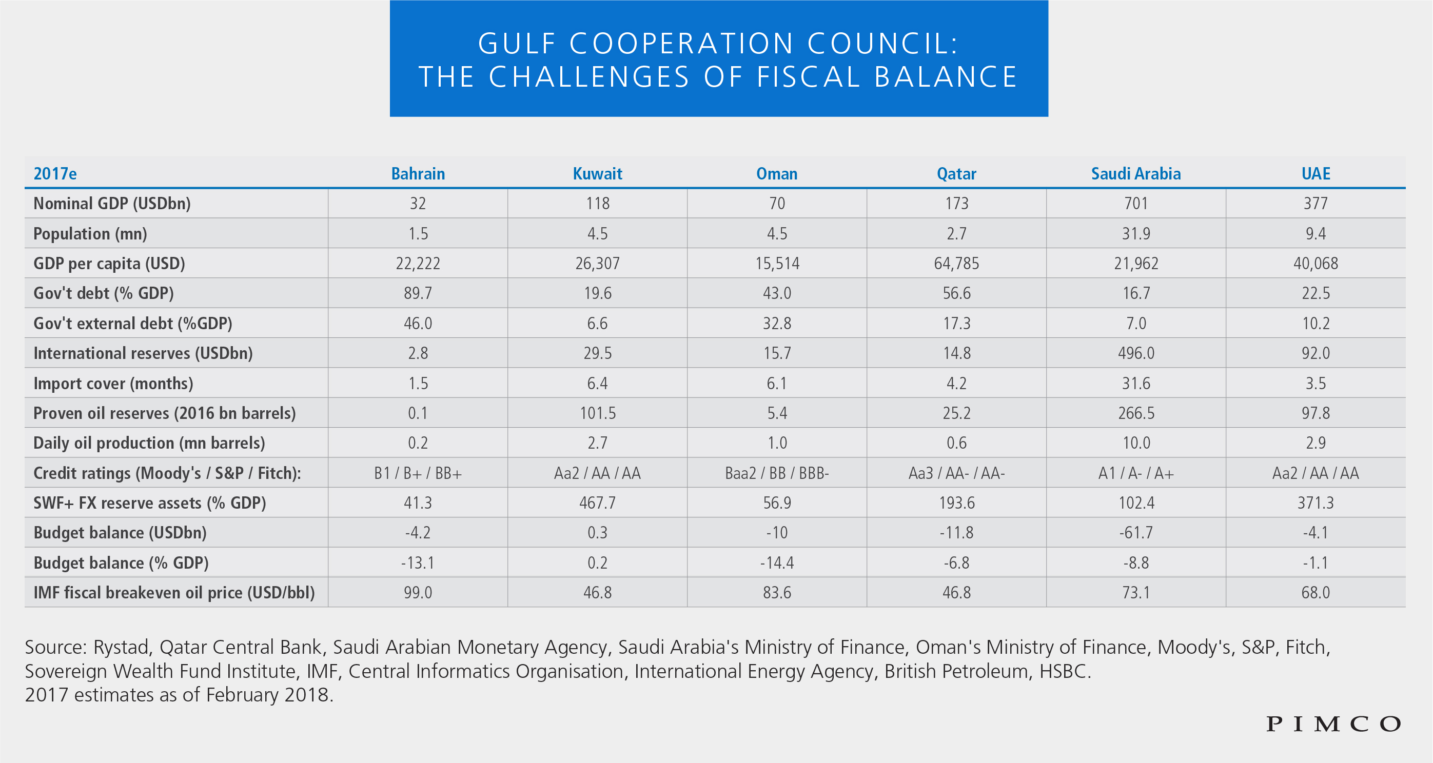 Gulf Cooperation Council: the challenges of fiscal balance