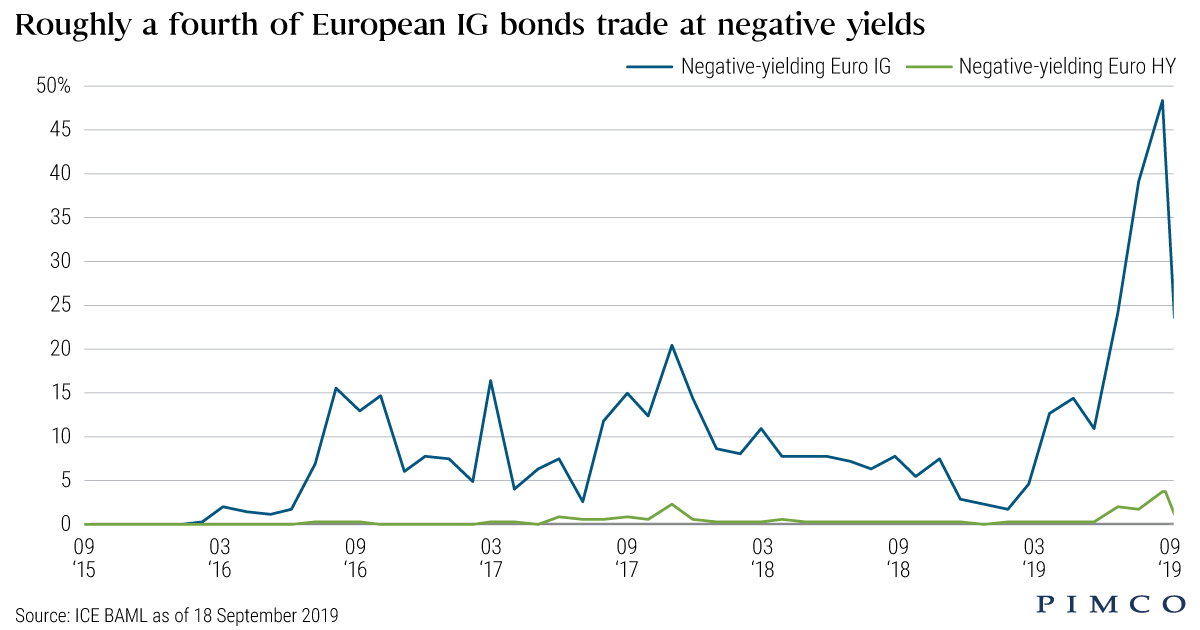 The Tug of War in European High Yield – Fundamentals Versus Technicals