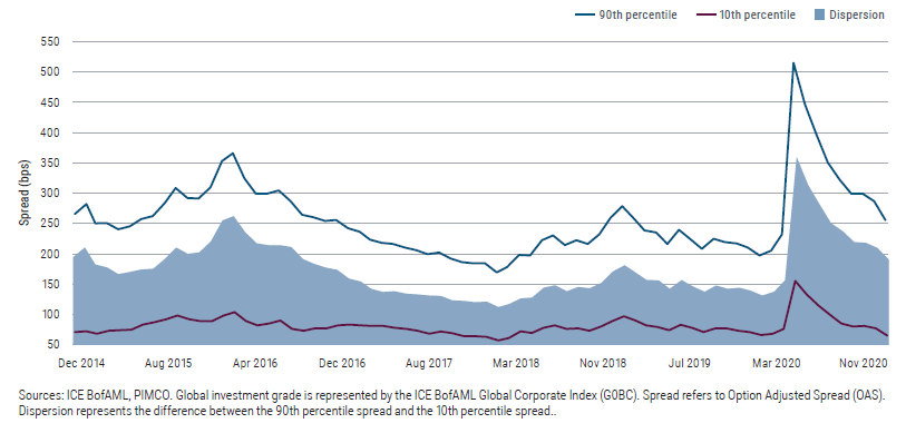 Figure 2 is a line chart showing dispersion in investment grade spreads over a five-year period. While credit spreads have generally narrowed in recent months, dispersion in spreads remains elevated.