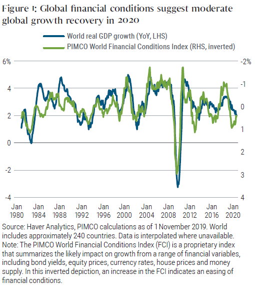 Figure 1: Global financial conditions suggest moderate global growth recovery in 2020