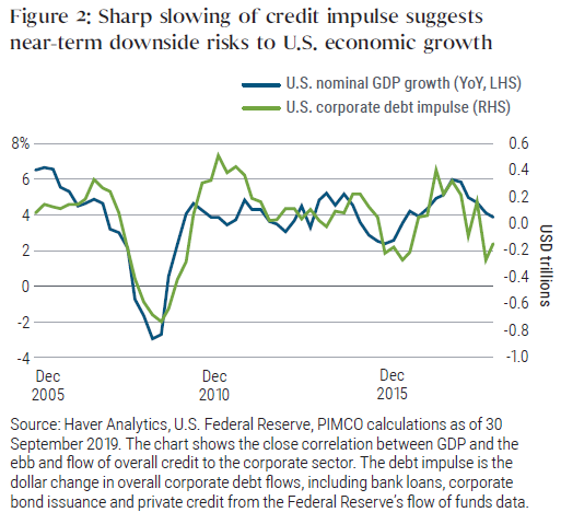 Figure 2: Sharp slowing of credit impulse suggests near-term downside risks to U.S. economic growth