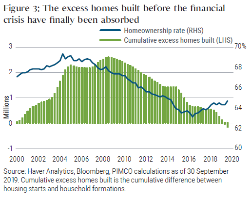 Figure 3: The excess homes built before the financial crisis have finally been absorbed