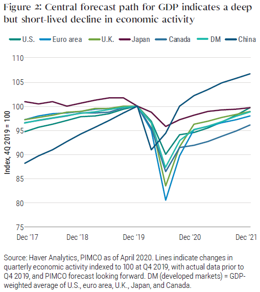Figure 2 shows PIMCO's central forecast path for major economies' GDP, indexed to 100 at the end of fourth quarter 2019. We forecast all the developed economies shown will experience a deep plunge in the second quarter of 2020, with the euro area seeing the steepest decline. China will likely see its trough in the first quarter of 2020. Following the trough, we forecast a gradual recovery.