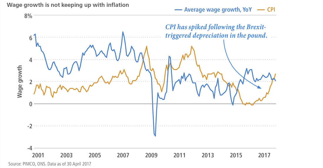 Wage growth is not keeping up with inflation