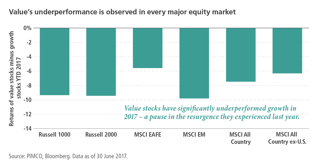 EM value has trailed EM growth for the past several years