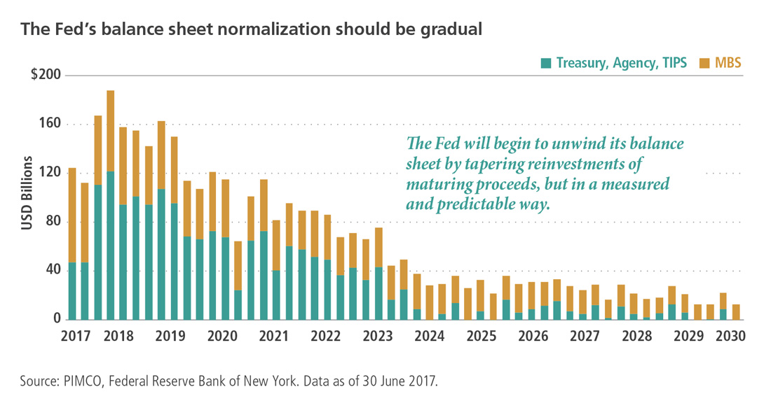 The Fed's balance sheet normalisation should be gradual