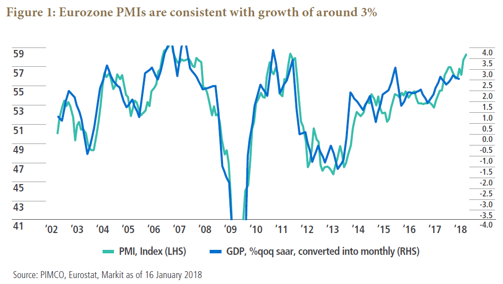 Eurozone PMIs are consistent with growth of around 3%