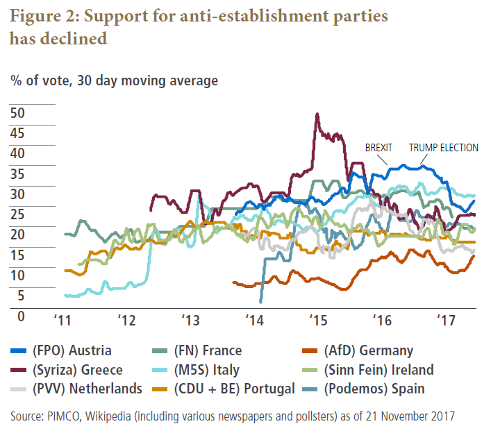 Support for anti-establishment parties has declined