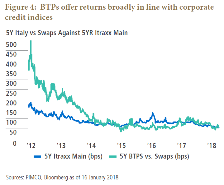 BTPs offer returns broadly in line with corporate credit indices
