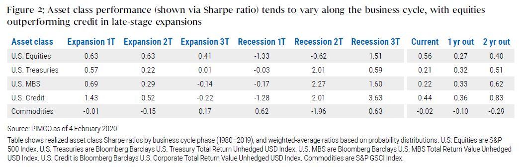 Figure 2: Asset class performance (shown via Sharpe ratio) tends to vary along the business cycle, with equities outperforming credit in late-stage expansions