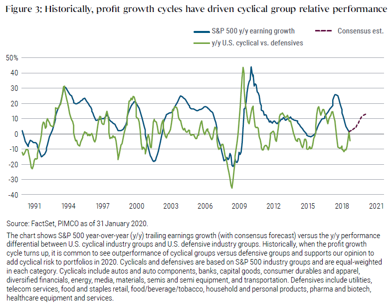 Figure 3: Historically, profit growth cycles have driven cyclical group relative performance