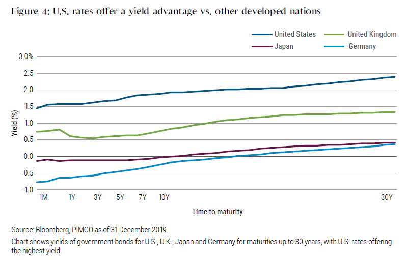 Figure 4: U.S. rates offer a yield advantage vs. other developed nations
