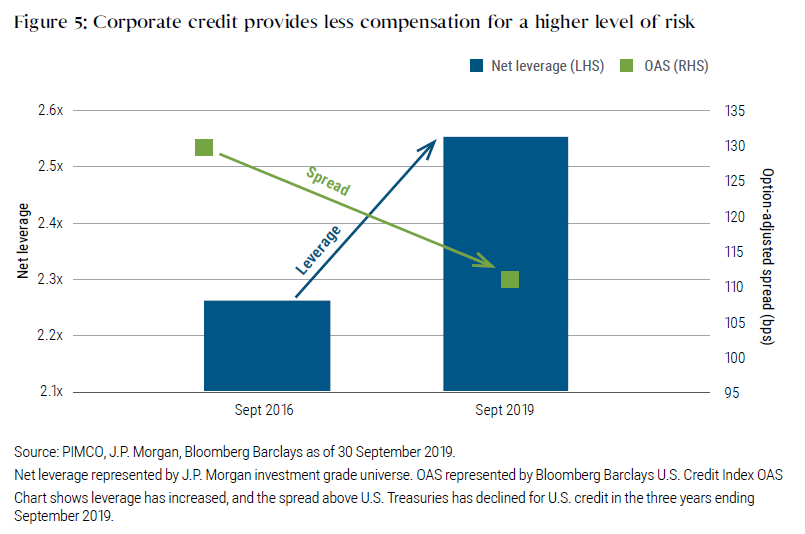 Figure 5: Corporate credit provides less compensation for a higher level of risk