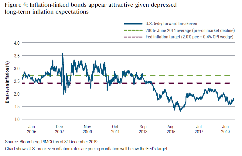 Figure 6: Inflation-linked bonds appear attractive given depressed long-term inflation expectations