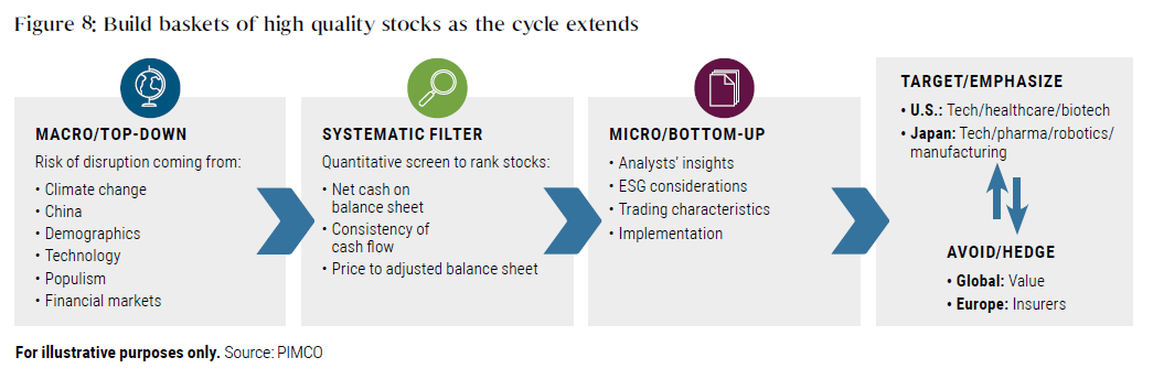 Figure 8: Build baskets of high quality stocks as the cycle extends