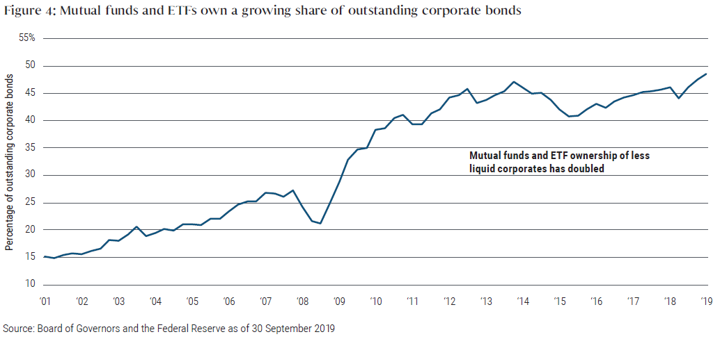 Figure 4 shows how mutual funds and ETFs representing a growing share of outstanding corporate bonds over time. The percentage had increased to nearly 50% by 2019, up from 15% in 2001.