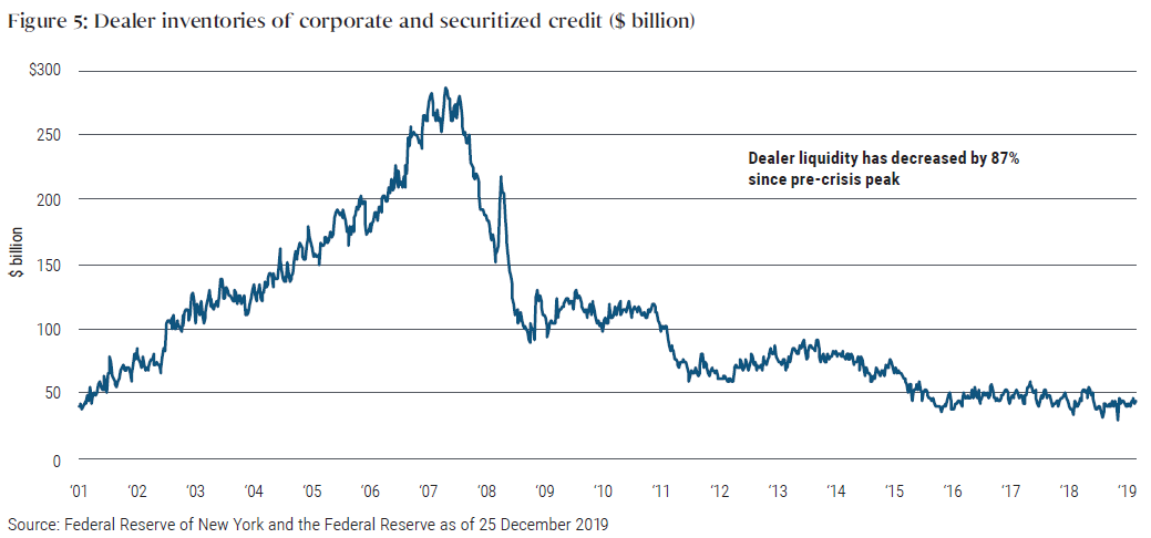 Figure 5 is a line graph showing how dealer inventories of corporate and securitized credit have contracted significantly since the last credit crisis. Inventories were less than $50 billion in 2019, compared with a level of about $275 billion, their peak in mid-2007. The chart begins in 2001, when levels were about the same as 2019.