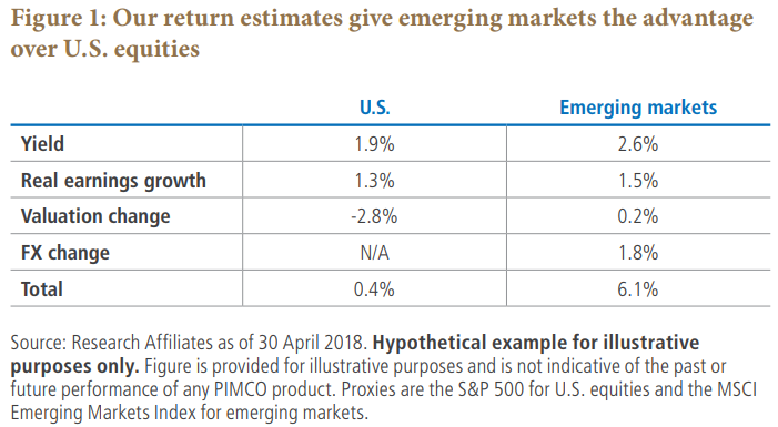 Figure 1: Our return estimates give emerging markets the advantage over U.S. equities