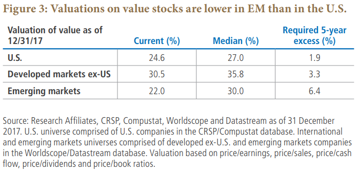 Figure 3: Valuations on value stocks are lower in EM than in the U.S.