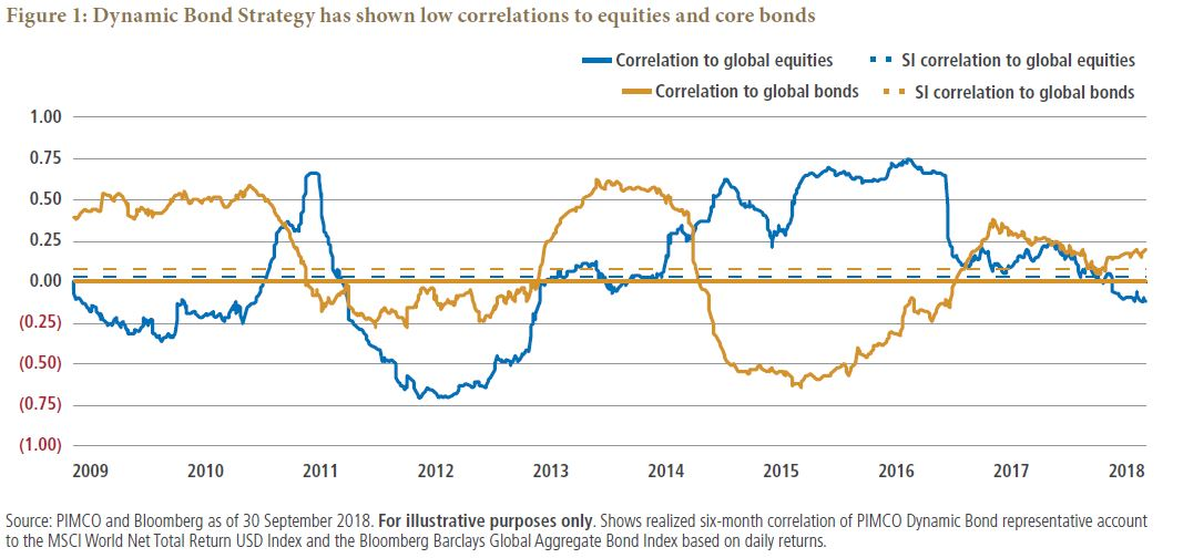 Dynamic Bond Strategy has shown low correlations to equities and core bonds