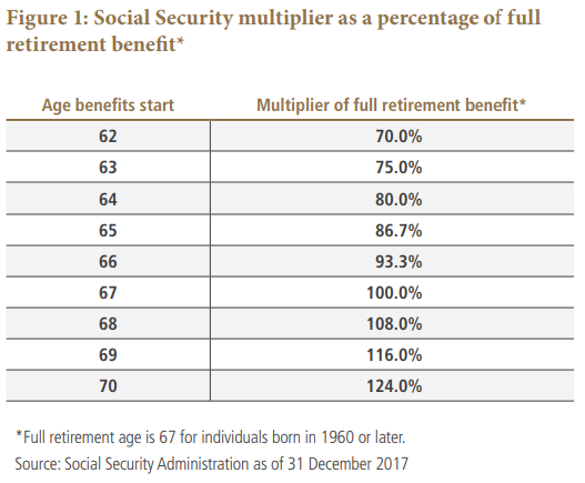 Social Security mulitplier as a percentage of full retirement benefit* Chart