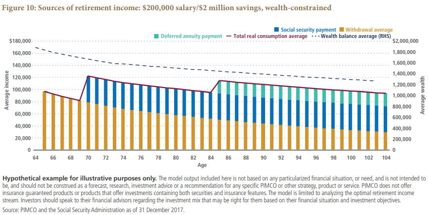 Sources of retirement incom: $200,000 salary/$2 million savings, wealth-constrained Chart