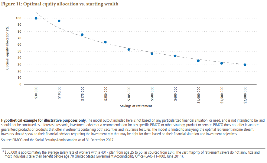 Optimal equity allocation vs. starting wealth Chart