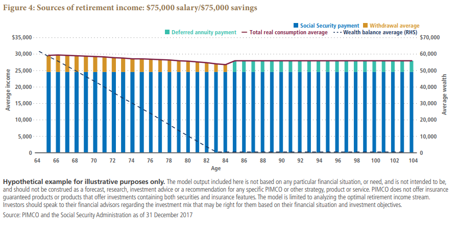 Sources of retirement income: $75,000 salary/$75,000 savings Chart
