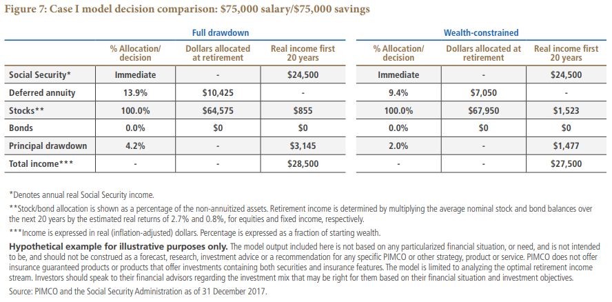 Case I model decision comparison: $75,000 salary/$75,000 savings Chart