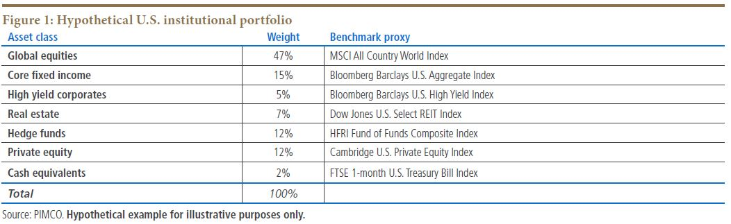 Hypothetical U.S. institutional portfolio