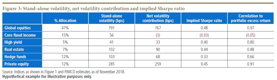 Stand-alone volatility, net volatility contribution and implied Sharpe ratio