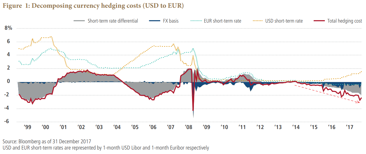 Decomposing currency hedging costs (USD to EUR)