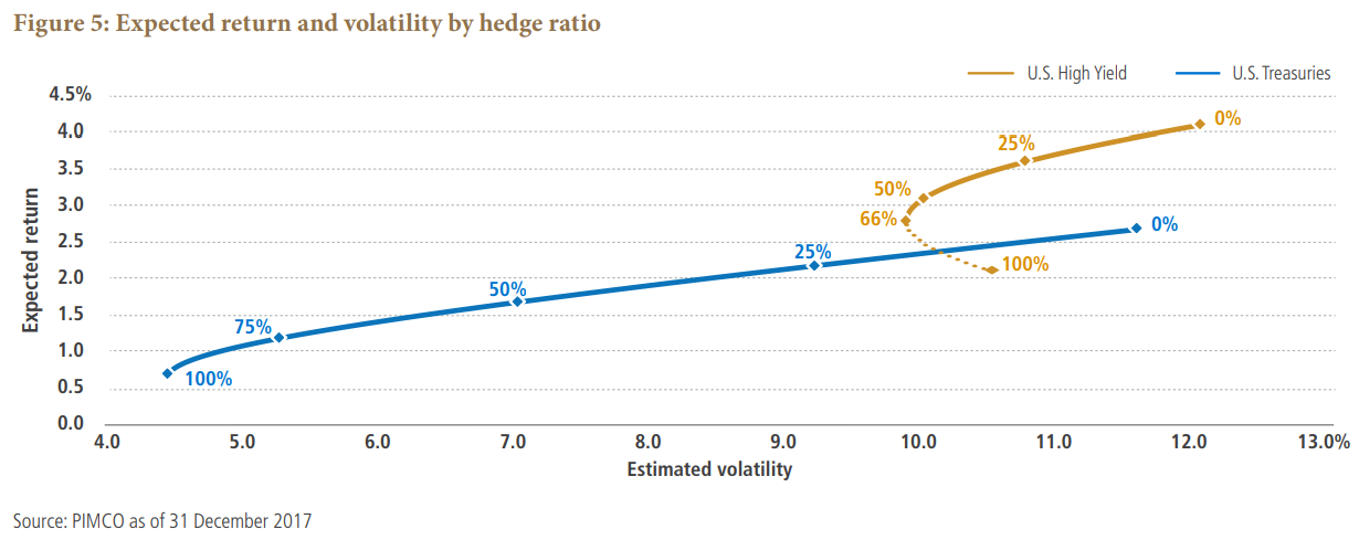 Expected return and volatility by hedge ratio