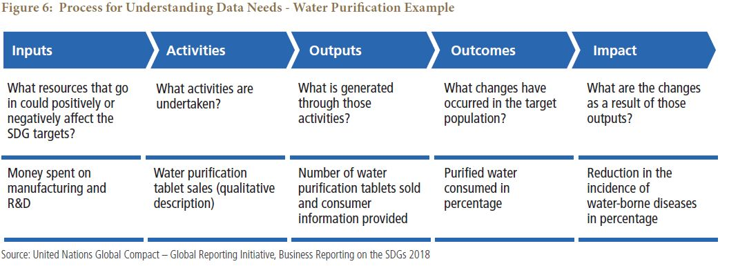 Process for Understanding Data Needs - Water Purification Example
