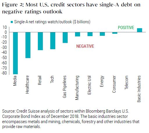 Most U.S. credit sectors have single-A debt on