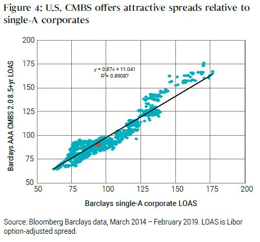 U.S. CMBS offers attractive spreads relative to