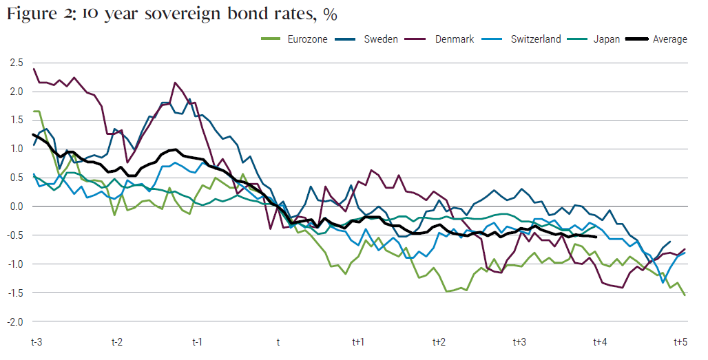 "Figure 2 shows a graph of 10-year sovereign bond rates declining over time for the Eurozone, Sweden, Denmark, Switzerland, Japan, along with an average. Time is defined in years, with ""T"" representing the time when negative rates on 10-year sovereign were introduced on average. The graph shows years T minus 3 to T plus 5. By year T plus 4, the average had fallen to negative 0.5%, down from about 1.25% in year T minus 3."