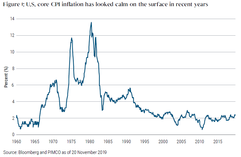 Figure 1 is a graph of U.S. core CPI inflation from 1960 to November 2019. CPI has been calm in recent years, hovering around 2%. It peaked around 1980 at almost 14%. Other peaks include around 1970, when it was about 6%, 1974, when it reached almost 12%, and the early 1990s, when it reached almost 6%.
