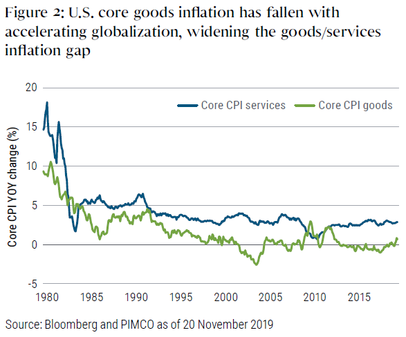 Figure 2 shows a graph of U.S. core inflation of CPI services versus goods, from 1980 to November 2019. Core CPI goods has hovered near zero for several years, trailing well behind inflation for services, which has been around 2.5% to 3% over same time period. Inflation for services has outpaced that of goods for most of the time span.