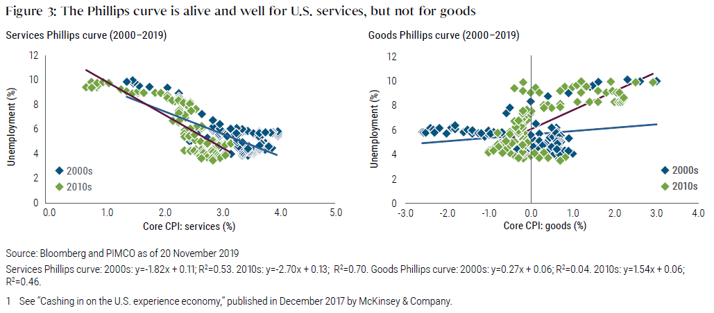 Figure 3 shows two scatter plots, one showing the Philips curve for services, and one for goods. For services, the plot shows a negative slope of unemployment versus core services for both 2000s and 2010s, meaning that as unemployment goes down, inflation goes up, in line with the Philips curve. For goods, there's a positive slope for each of those, showing that goods inflation has been unresponsive to changes in unemployment, meaning the Phillips curve is not in effect for that segment.