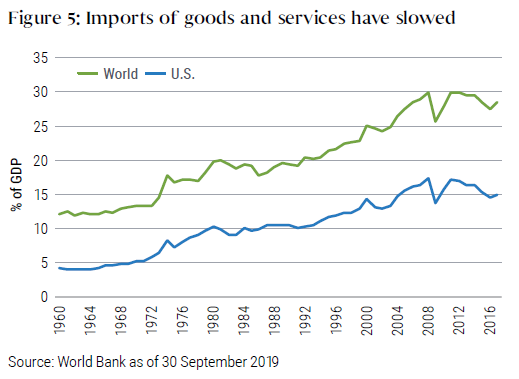 Figure 5 shows a graph over the last six decades of imports of goods and services as a percentage of GDP, with one line showing world imports, and one showing imports for the U.S. Both had increased over the time period, with one setback during the last financial crisis. World imports by September 2019 had fallen to about 28% of GDP, down from 30% in 2011. Similarly, U.S. imports dropped to 15% of GDP, down from about 17% over the same time period.