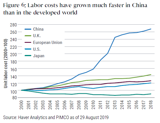 Figure 6 is a graph of labor costs in China versus other nations. With unit labor costs indexed to 100 in 2000, China had reached 270 by 2018, much higher than 140 for the U.K, 125 for the European Union, and 120 for the United States. Japan's labor costs were lower in 2018 than in 2000, at around 90.