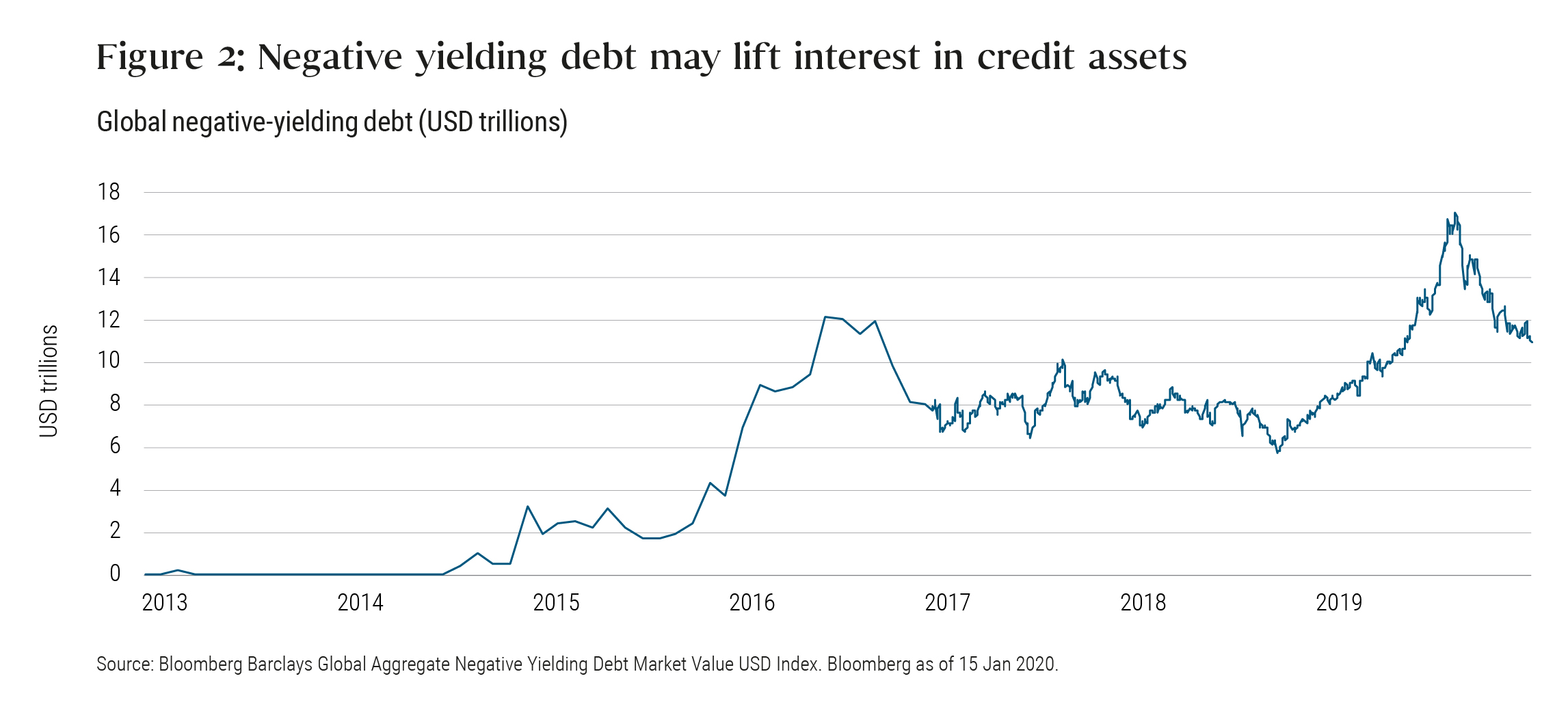 Credit, Where Credit Is Due: The Implications of an Improving Macro Backdrop and the Present Late-Cycle Environment.