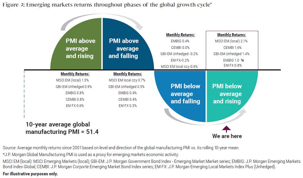 This chart illustrates average monthly emerging market asset class returns throughout the phases of the economic cycle for the last 10 years. The Purchasing Managers Index (PMI) is used as a proxy for economic activity. When the PMI is above average and rising, returns are robust, with emerging market equities performing best, rising 1.5%, and currencies performing worst of the group, edging up 0.6%. As PMI plateaus, returns are positive but less robust, with emerging market equities continuing to perform best, rising 0.7%, and currencies bringing up the rear, rising 0.3%. When the PMI is below-average and falling, emerging markets are at their worst. Average monthly returns ranged from a high 0.4% for government bonds to a low of negative 0.6% for currencies. Finally, when PMI is below average but rising—where we are right now—emerging markets perform best. On average, in this segment of the cycle, their monthly return over the last 10 years ranges from a gain of 2.1% for equities to a gain of 0.8% for currencies. Asset classes proxies are as follows: MSCI Emerging Local Index, J.P. Morgan EMBI Global Diversified Composite, J.P. Morgan Corporate EMBI Composite Index, J.P. Morgan GBI-EM Global Diversified Composite Unhedged USD, and J.P. Morgan ELMI+ Index, respectively.