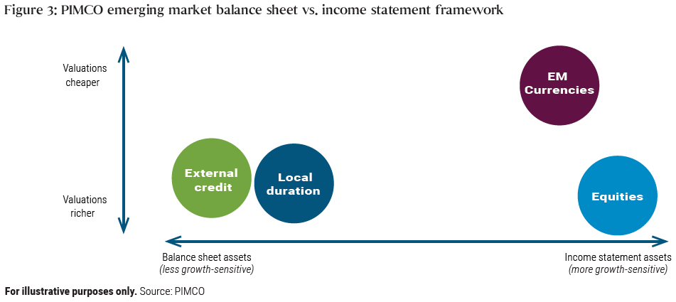 This chart shows PIMCO views of the valuations of the four categories of emerging markets assets:  local duration, external credit, currencies, and equities. PIMCO believes the less growth-sensitive balance sheet assets, namely local duration and external credit, are more richly valued. PIMCO also believes equities, a more growth-sensitive income statement asset, have richer valuations. Finally, PIMCO believes currencies, another growth-sensitive income statement asset class, has cheaper valuations.