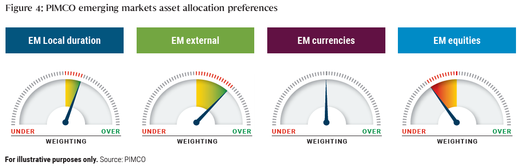 This illustration shows PIMCO's weighting for each of the four emerging market asset classes. For PIMCO is slightly overweight local duration; moderately overweight external credit; neutral on currencies; and moderately underweight equities.