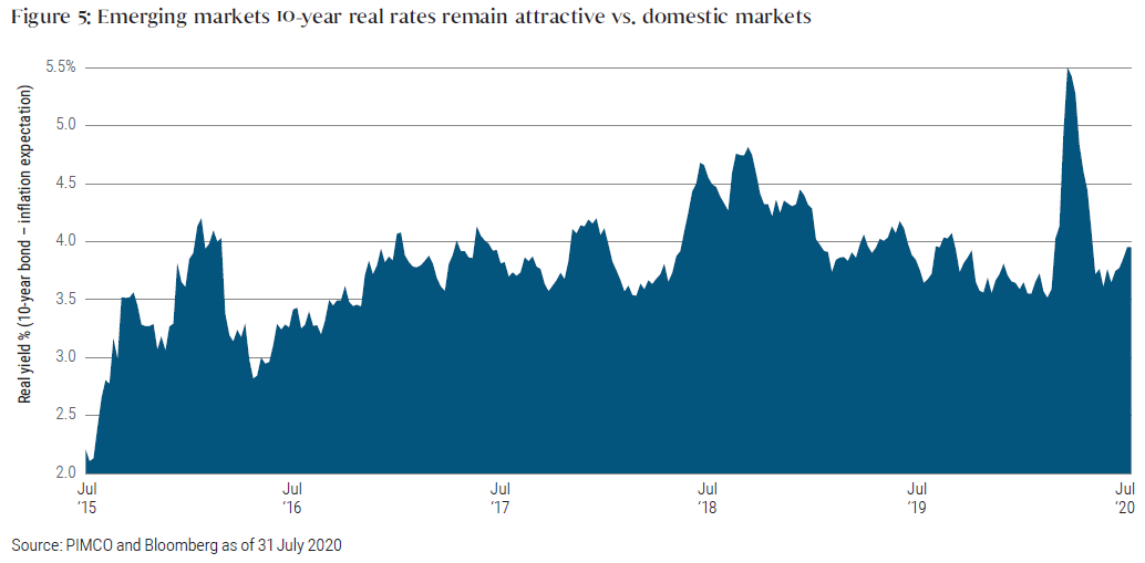 This chart shows the average 10-year real-yields of emerging market sovereign bonds relative to real 10-year yields in domestic markets. It runs from the beginning of July 2015 through July 2020. Real yields are calculated by subtracting the expected inflation rate. During this period, the differential between emerging market real yields and domestic market real yields more than doubled from slightly over 2% in July 2015 to more than 4% later that year, before briefly dropping back to less than 3% in 2016. From there, the yield differential steadily climbed and traded in a range of 3.5% to 4%, with a brief spike above 4.5% in mid-2018 and a spike above 5% in March and April 2020.